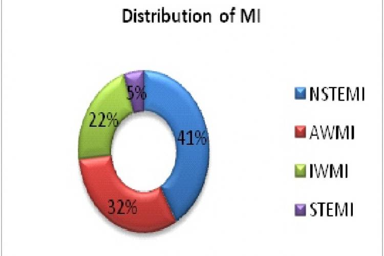 Distribution of different types of MI.