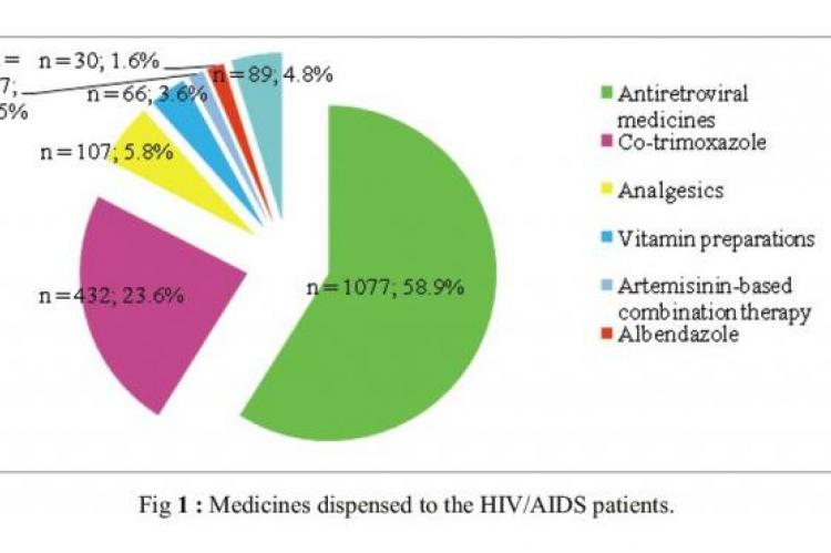 Medicines dispensed to the HIV/AIDS patients