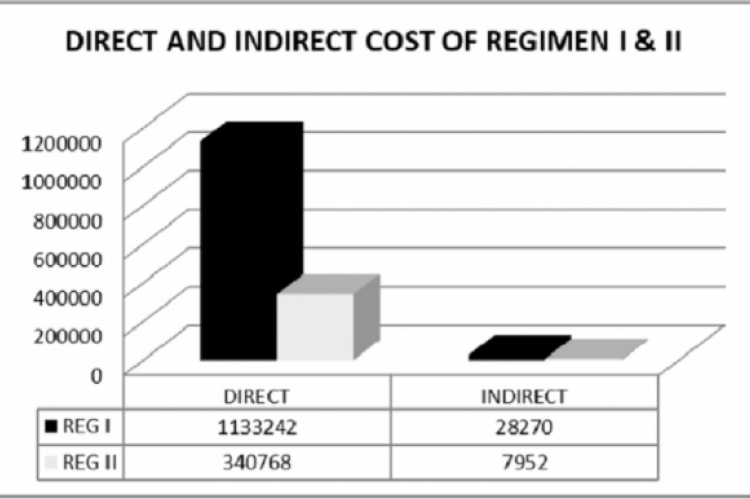Figure 2 –Direct and Indirect cost of Regimen I & II