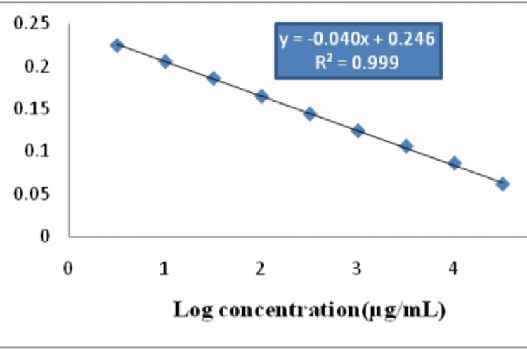 Fig. 2 Calibration curve of pure gemifloxacin mesylate