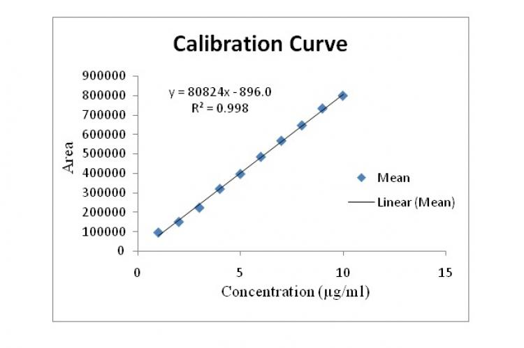 Standard curve of Quercetin by RP-HPLC