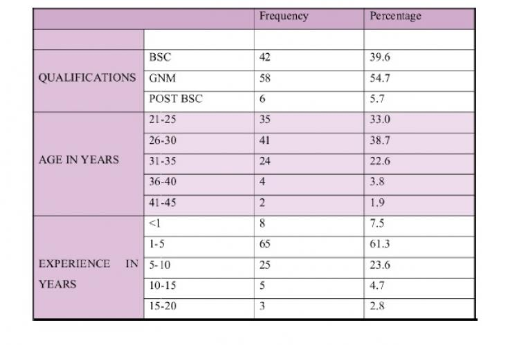 Demographic variables of the study sample