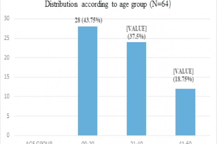 Distribution according to age group (N=64)