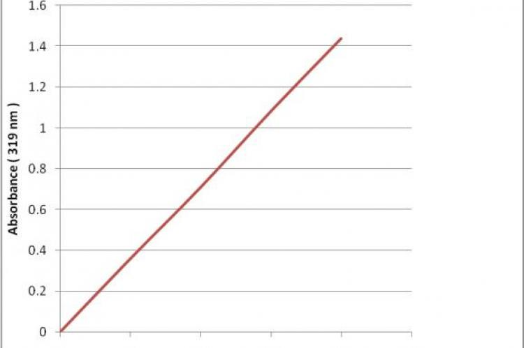 Calibration curve of nimesulide