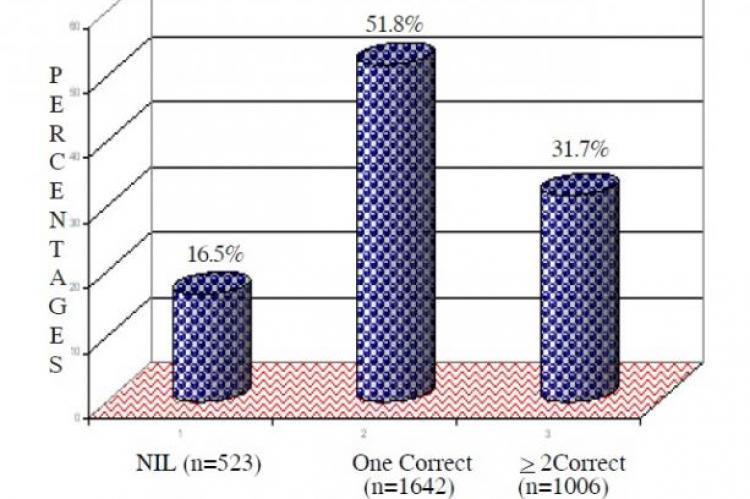 Number of Antimalarial Drugs