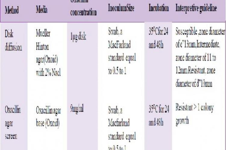 Susceptibility Test Methods use in the Study
