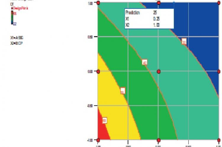 Counter plot for wetting time