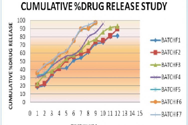 In-vitro Drug release Profile of Rantitidine from batch F1 to F7
