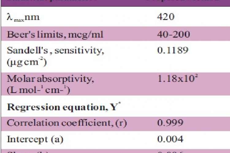 Optical characteristics of  proposed methods