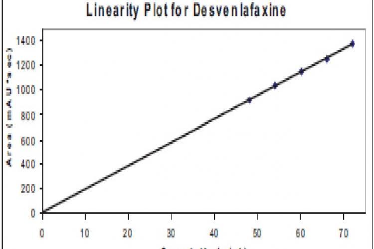 Linearity Graph for Desvenlafaxine