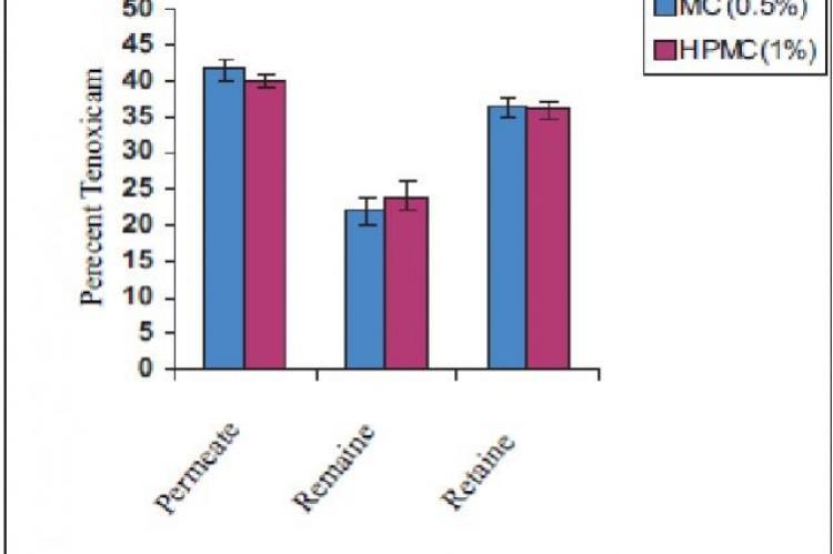 Comparision of Drug Levels in-vitro skin penetration studies