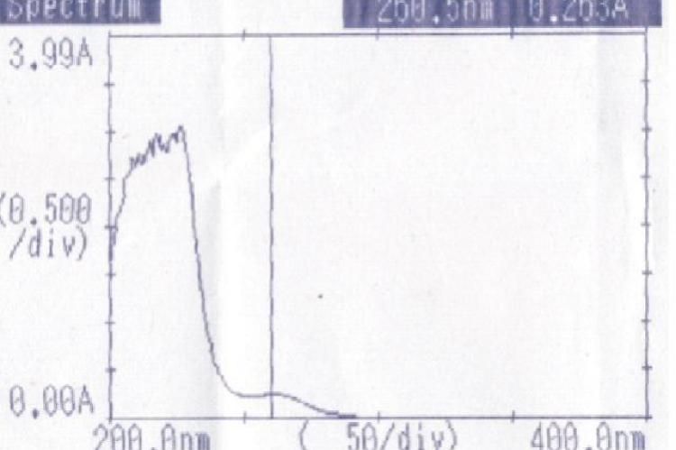 UV Spectrum of clotrimazole in PBS ph 7.4: Methanol