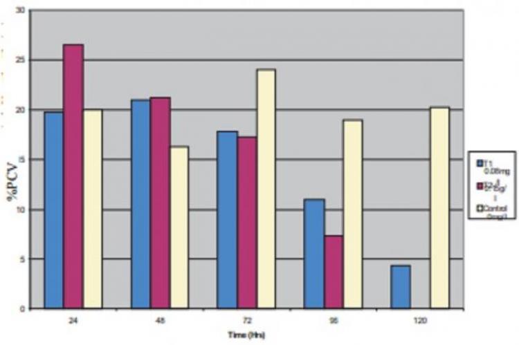 Changes in PVC of Clarias gariepinus exposed