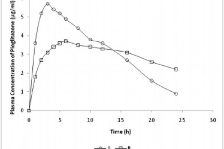 Plasma concentration of Pioglitazone following the oral administration of Pioglitazone