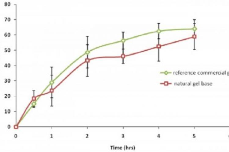 Effect of Tolmetin gel formulation of natural
