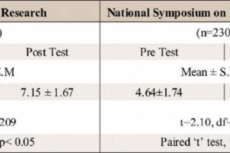 Comparison of pre and post test scores of each CME