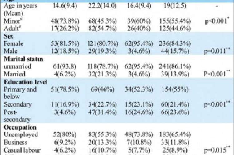 Socio- Demographic characteristics of the study population