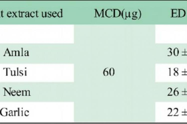 Inhibition of venom induced coagulant activity by plant extracts