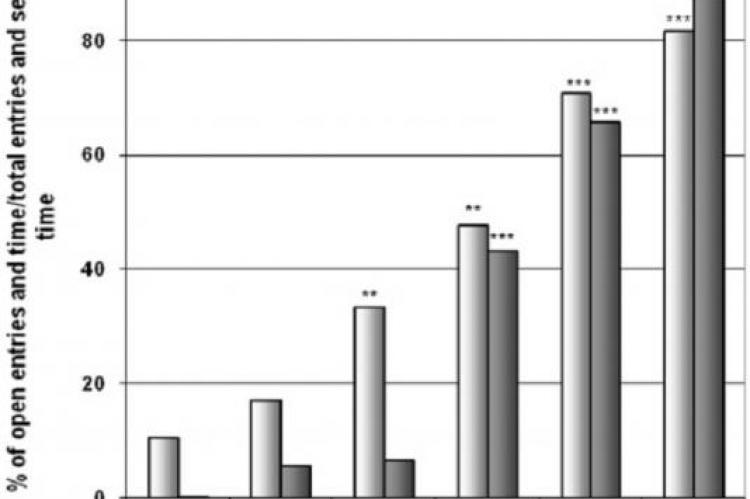 Effect of T. macroptera in open arms entries and time (EPM)