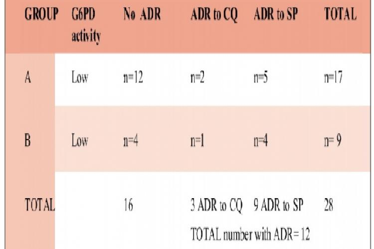 GThe relationship between G6PD activity and Adverse drug reaction (ADR) among G6PD deficient individuals; n=28