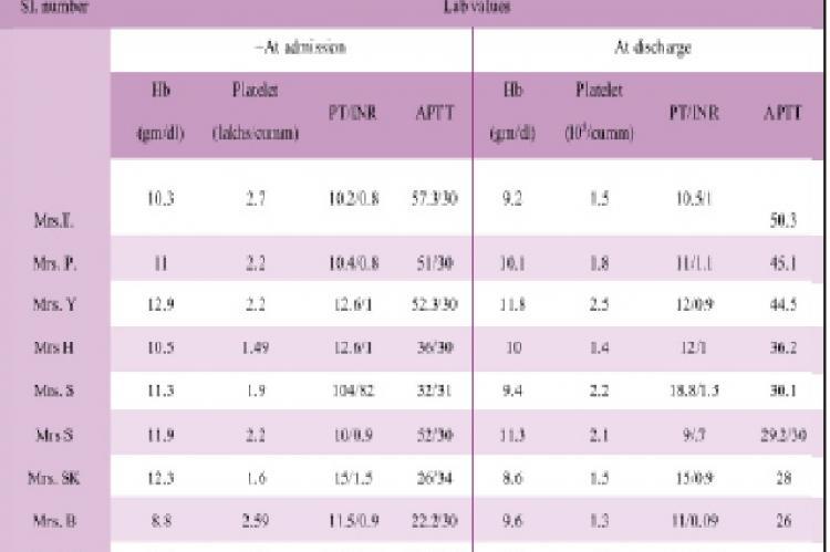 Comparison of blood parameters