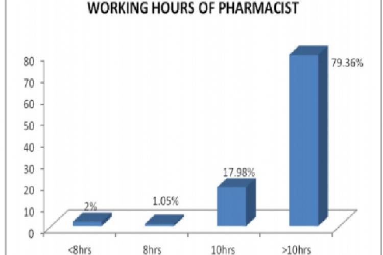 Working hours of pharmacist