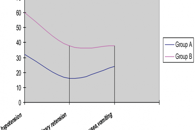 Graph showing percentage of hypotension, urinary retension & nausea, vomiting in study groups