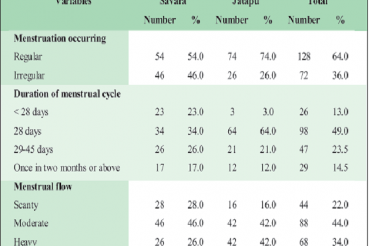 Sanitary napkin usage particulars among the adolescent girls