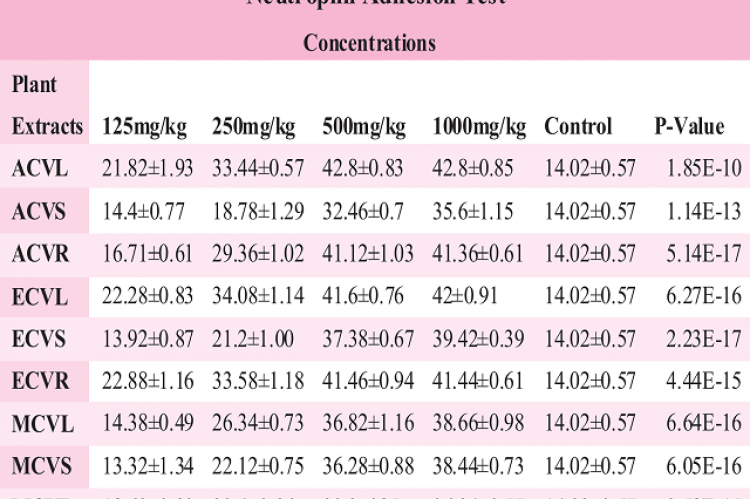 The effects of increasing concentrations of the various extracts of C. volkensii on neutrophil adhesion