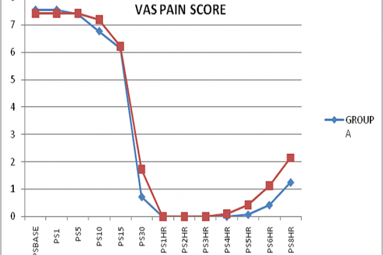 Pain score in patients post operatively