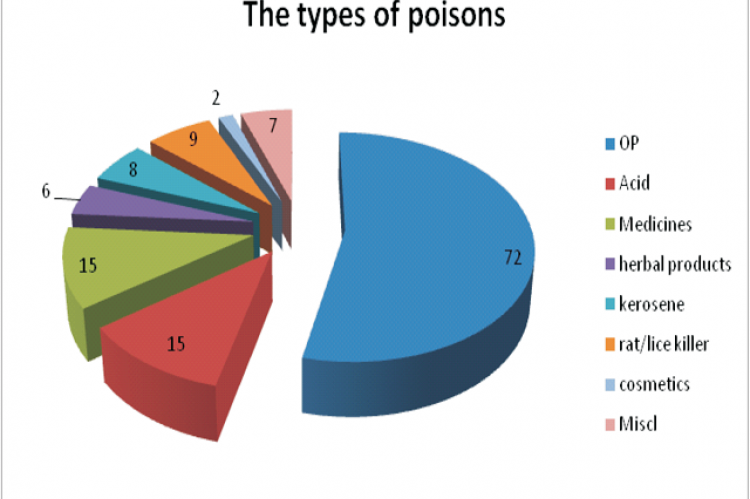 Showing the type of poisoning in the study [N=134] OP=organophosphorus