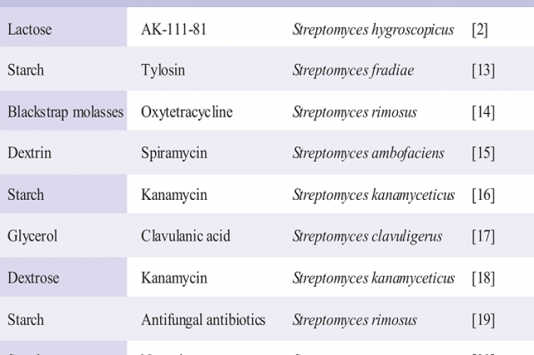 Best carbon sources for antibiotic production by different microorganisms