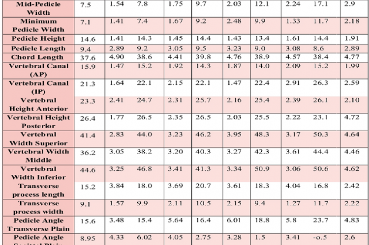 ean and SD values of all the parameters measured