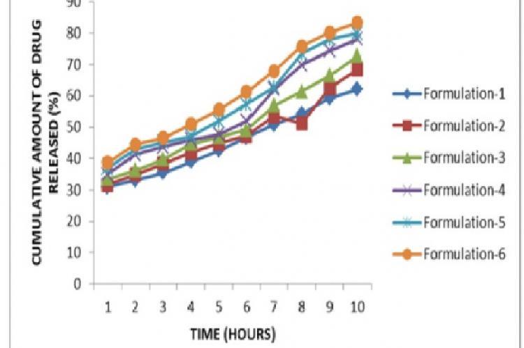 Cumulative Drug Release after 10 hours Vs Time Profile
