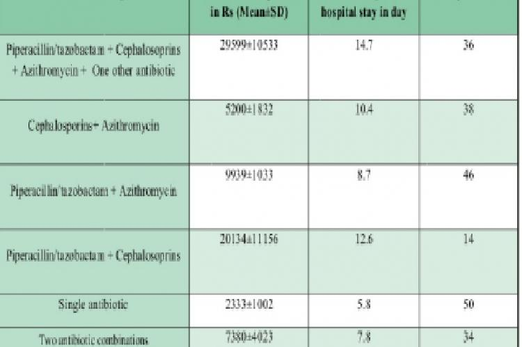Cost of antimicrobial agent therapy in HAPpatients