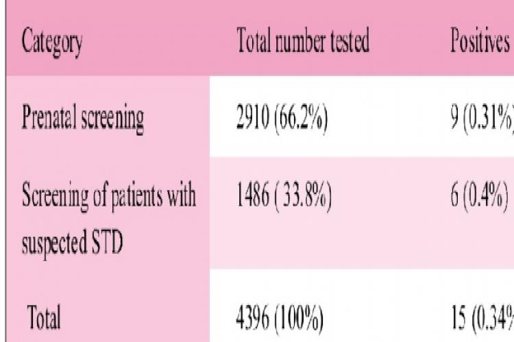 Category wise prevalence of Syphilis