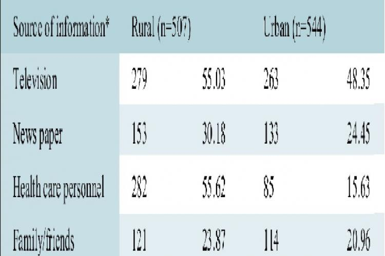 Socio demographic profile of study population