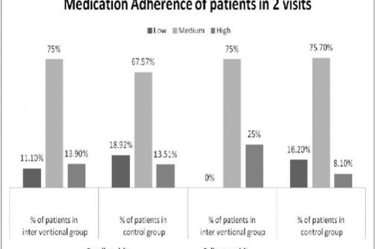 Medication Adherence of patients of control and intervention group in 2 visits