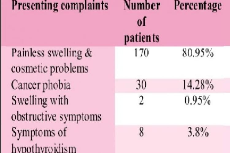 (Symptoms of STN) n=210