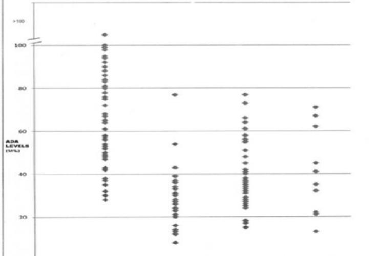 Pleural fluid Adenosine Deaminase (ADA) levels in various etiologies