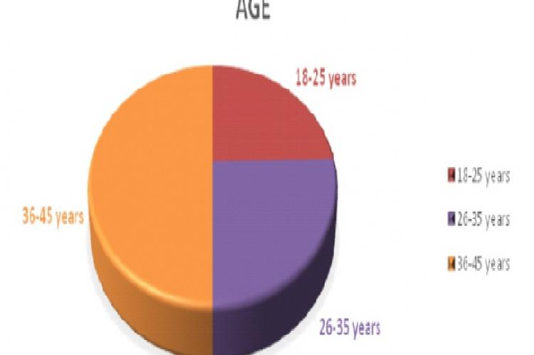 Age distribution of study subjects