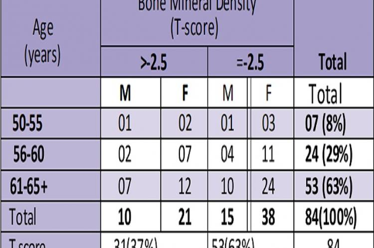 Bone Mineral density Distribution according to Age and BMD