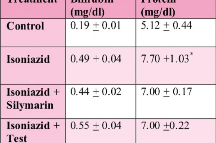 Effect of polyherbal formulation on bilirubin and total protein in isoniazid treated animals