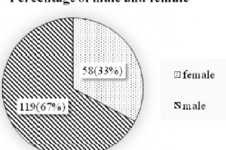 Gender in percentage