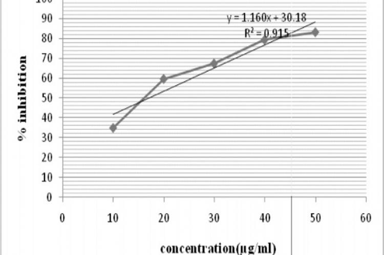 Concentration vs percentage inhibition graph of AM3