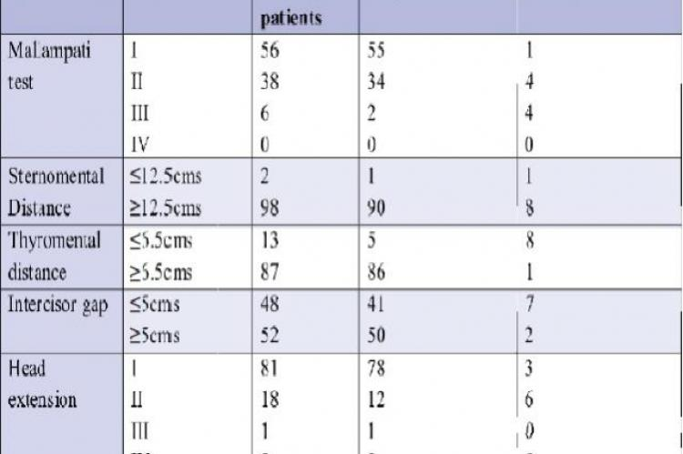 Distribution of patients according to intubation status