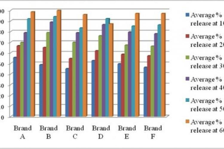 Intra brand Dissolution Profile of Six Brands of ADB Tablets