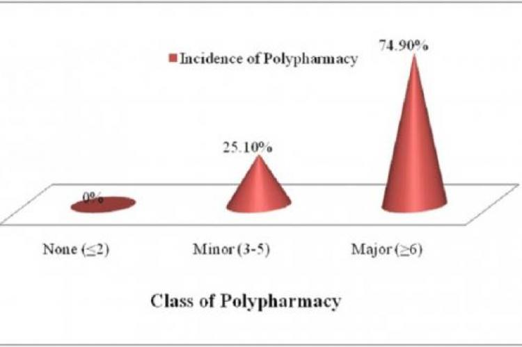 Incidence of Polypharmacy