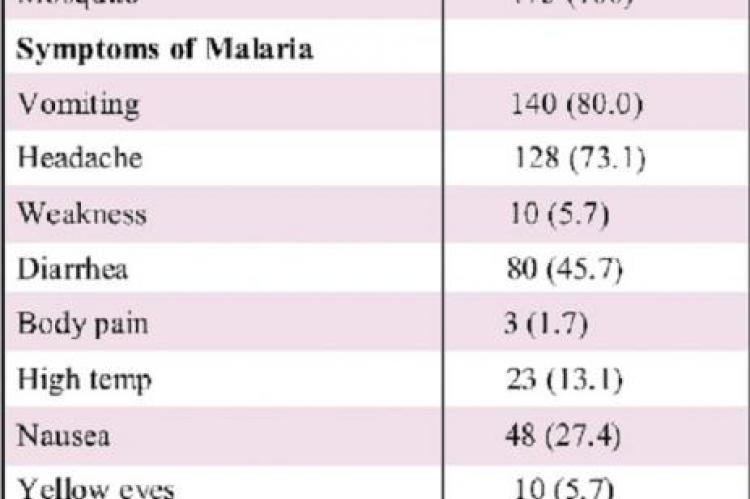 Knowledge of malaria and its preventive measures