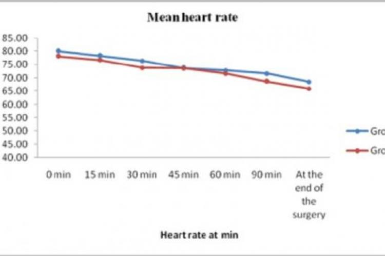 Line diagram showing mean heart rate, mean systolic blood pressure